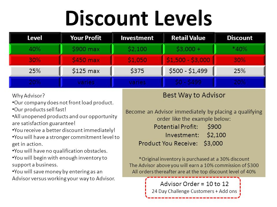 LevelYour ProfitInvestmentRetail ValueDiscount 40%$900 max$2,100$3,000 +*40% 30%$450 max$1,050$1,500 - $3,00030% 25%$125 max$375$500 - $1,49925% 20%varies $0 - $49920% Why Advisor.