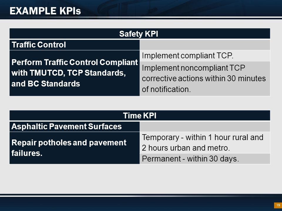 19 EXAMPLE KPIs Safety KPI Traffic Control Perform Traffic Control Compliant with TMUTCD, TCP Standards, and BC Standards Implement compliant TCP.