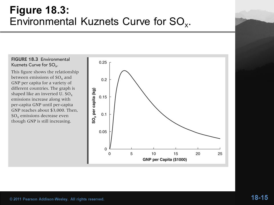 18-15 © 2011 Pearson Addison-Wesley. All rights reserved. Figure 18.3: Environmental Kuznets Curve for SO x.