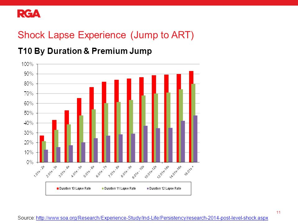 Shock Lapse Experience (Jump to ART) T10 By Duration & Premium Jump 11 Source: http://www.soa.org/Research/Experience-Study/Ind-Life/Persistency/research-2014-post-level-shock.aspxhttp://www.soa.org/Research/Experience-Study/Ind-Life/Persistency/research-2014-post-level-shock.aspx
