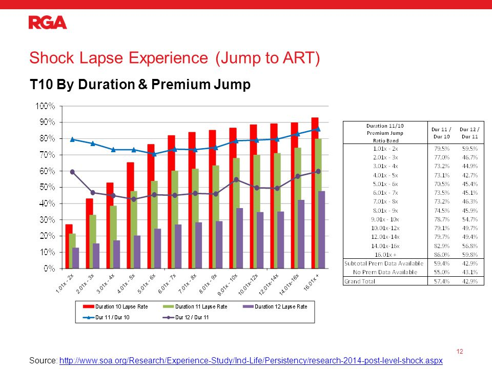 Shock Lapse Experience (Jump to ART) T10 By Duration & Premium Jump 12 Source: http://www.soa.org/Research/Experience-Study/Ind-Life/Persistency/research-2014-post-level-shock.aspxhttp://www.soa.org/Research/Experience-Study/Ind-Life/Persistency/research-2014-post-level-shock.aspx