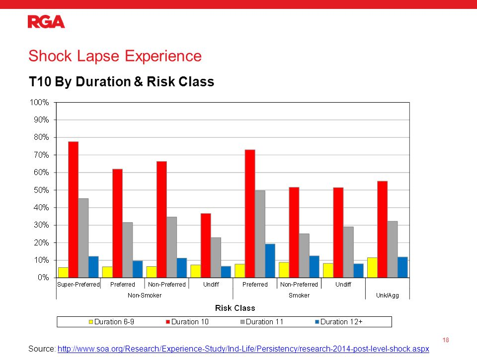 Shock Lapse Experience T10 By Duration & Risk Class 18 Source: http://www.soa.org/Research/Experience-Study/Ind-Life/Persistency/research-2014-post-level-shock.aspxhttp://www.soa.org/Research/Experience-Study/Ind-Life/Persistency/research-2014-post-level-shock.aspx