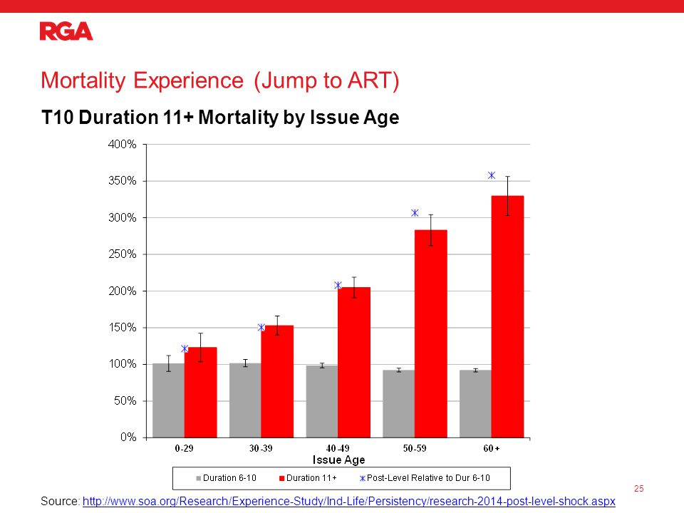 Mortality Experience (Jump to ART) T10 Duration 11+ Mortality by Issue Age 25 Source: http://www.soa.org/Research/Experience-Study/Ind-Life/Persistency/research-2014-post-level-shock.aspxhttp://www.soa.org/Research/Experience-Study/Ind-Life/Persistency/research-2014-post-level-shock.aspx