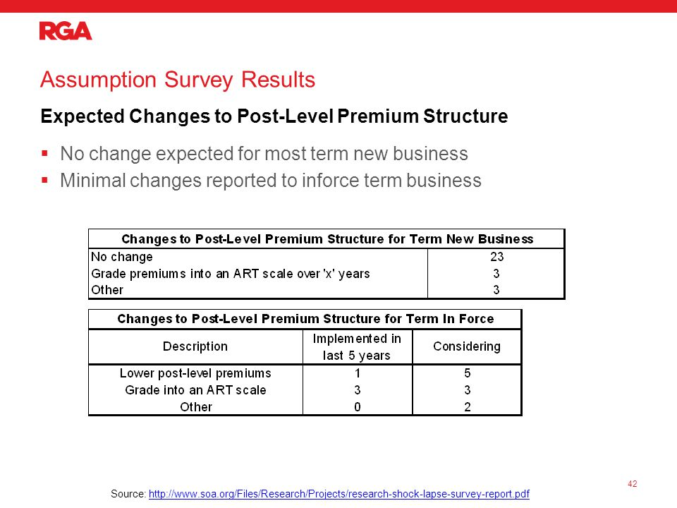 Assumption Survey Results Expected Changes to Post-Level Premium Structure  No change expected for most term new business  Minimal changes reported to inforce term business 42 Source: http://www.soa.org/Files/Research/Projects/research-shock-lapse-survey-report.pdfhttp://www.soa.org/Files/Research/Projects/research-shock-lapse-survey-report.pdf