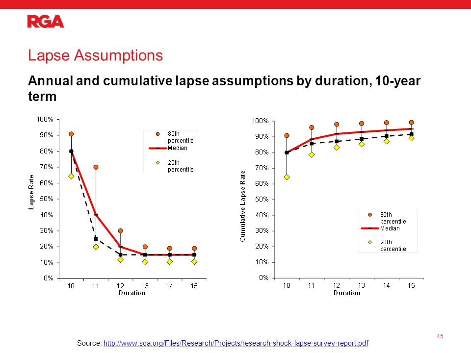 Lapse Assumptions Annual and cumulative lapse assumptions by duration, 10-year term 45 Source: http://www.soa.org/Files/Research/Projects/research-shock-lapse-survey-report.pdfhttp://www.soa.org/Files/Research/Projects/research-shock-lapse-survey-report.pdf