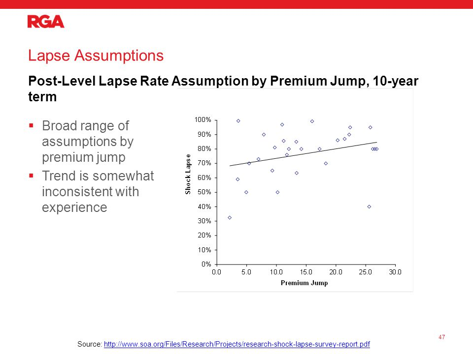 Lapse Assumptions Post-Level Lapse Rate Assumption by Premium Jump, 10-year term  Broad range of assumptions by premium jump  Trend is somewhat inconsistent with experience 47 Source: http://www.soa.org/Files/Research/Projects/research-shock-lapse-survey-report.pdfhttp://www.soa.org/Files/Research/Projects/research-shock-lapse-survey-report.pdf