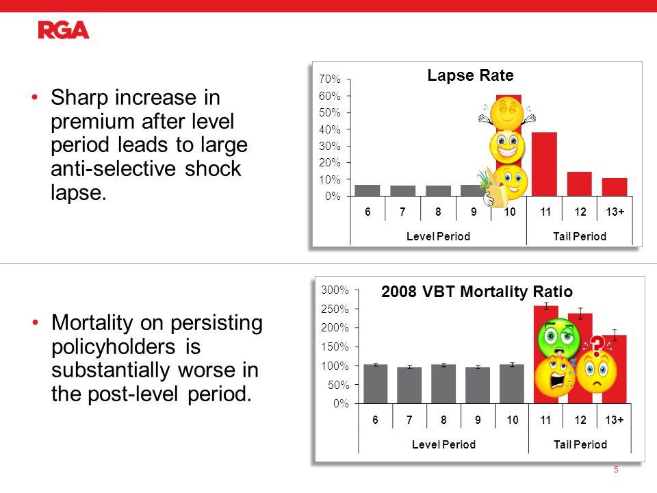 SOA/RGA Post-Level Term Study Lapse Study Experience Results 6