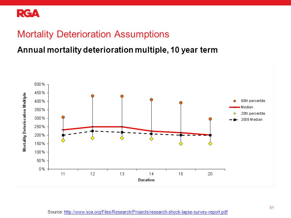 Mortality Deterioration Assumptions Annual mortality deterioration multiple, 10 year term 51 Source: http://www.soa.org/Files/Research/Projects/research-shock-lapse-survey-report.pdfhttp://www.soa.org/Files/Research/Projects/research-shock-lapse-survey-report.pdf