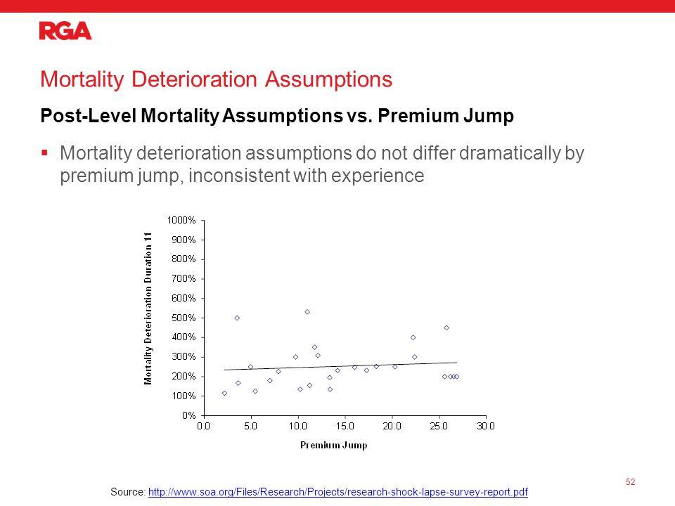 Mortality Deterioration Assumptions Post-Level Mortality Assumptions vs.
