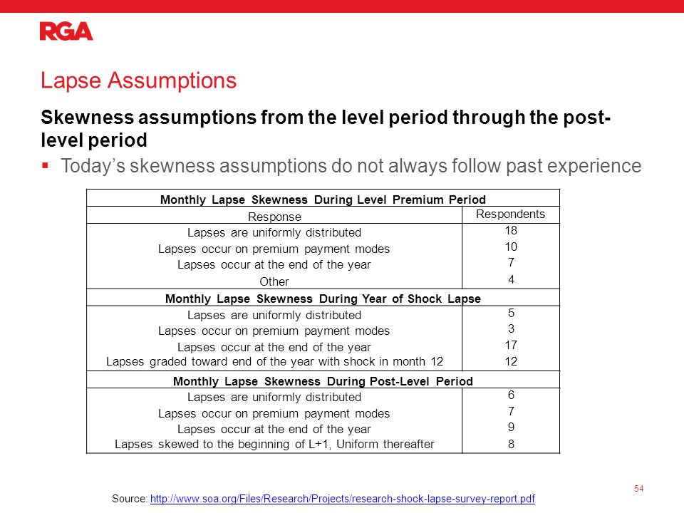 Lapse Assumptions Skewness assumptions from the level period through the post- level period  Today's skewness assumptions do not always follow past experience 54 Monthly Lapse Skewness During Level Premium Period Response Respondents Lapses are uniformly distributed 18 Lapses occur on premium payment modes 10 Lapses occur at the end of the year 7 Other 4 Monthly Lapse Skewness During Year of Shock Lapse Lapses are uniformly distributed 5 Lapses occur on premium payment modes 3 Lapses occur at the end of the year 17 Lapses graded toward end of the year with shock in month 1212 Monthly Lapse Skewness During Post-Level Period Lapses are uniformly distributed 6 Lapses occur on premium payment modes 7 Lapses occur at the end of the year 9 Lapses skewed to the beginning of L+1, Uniform thereafter8 Source: http://www.soa.org/Files/Research/Projects/research-shock-lapse-survey-report.pdfhttp://www.soa.org/Files/Research/Projects/research-shock-lapse-survey-report.pdf