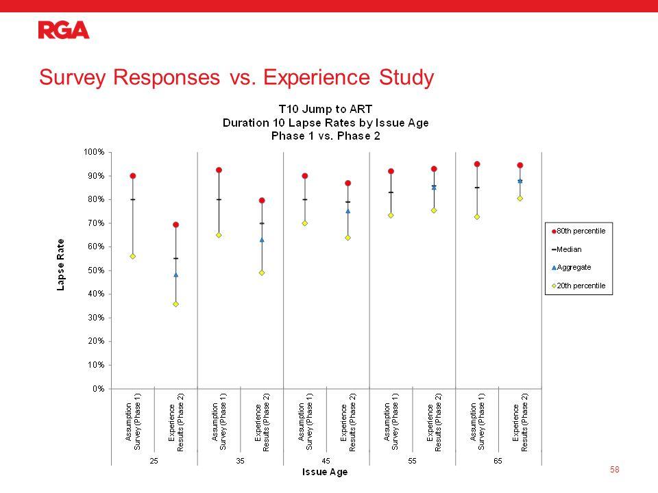 Survey Responses vs. Experience Study 58