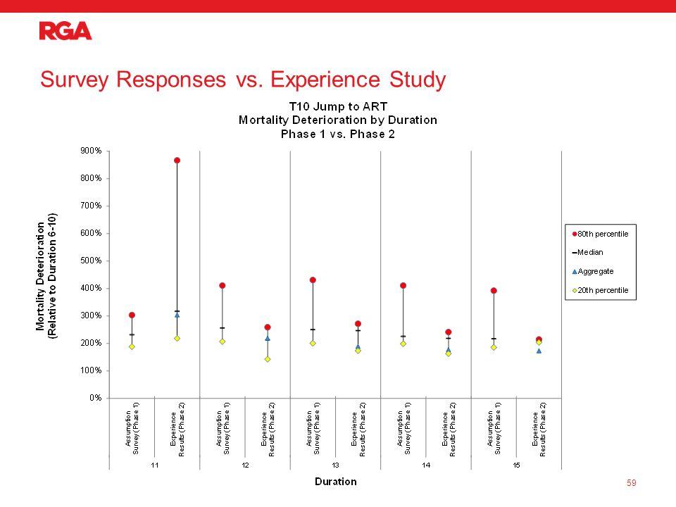 Survey Responses vs. Experience Study 59
