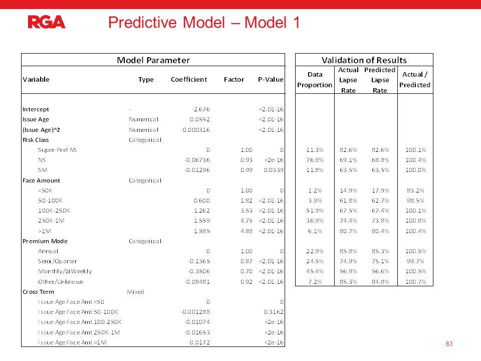 Predictive Model – Model 1 63