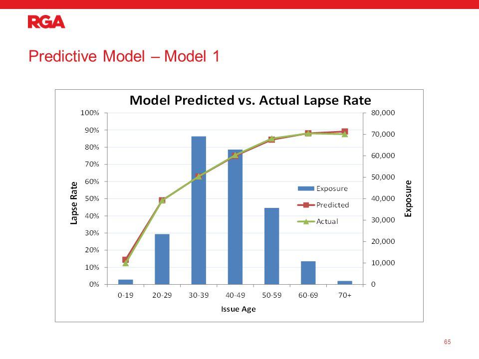 Predictive Model – Model 1 65