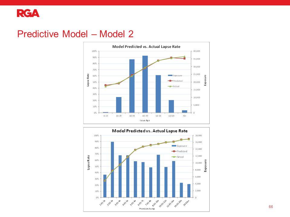 Predictive Model – Model 2 66