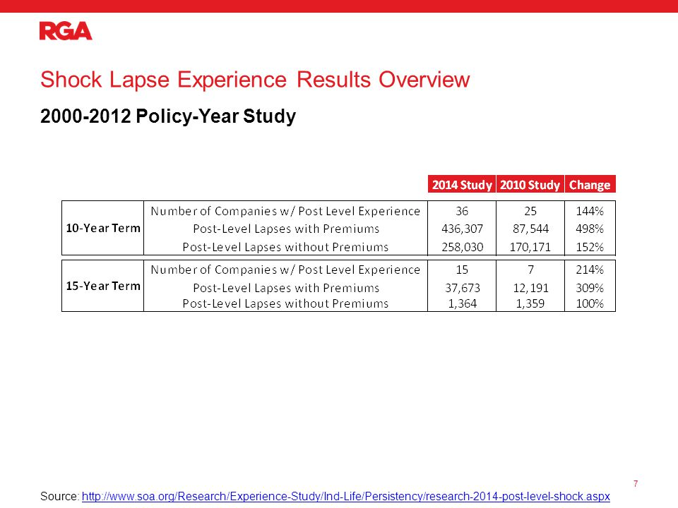Shock Lapse Experience Results Overview 2000-2012 Policy-Year Study Source: http://www.soa.org/Research/Experience-Study/Ind-Life/Persistency/research-2014-post-level-shock.aspxhttp://www.soa.org/Research/Experience-Study/Ind-Life/Persistency/research-2014-post-level-shock.aspx 7