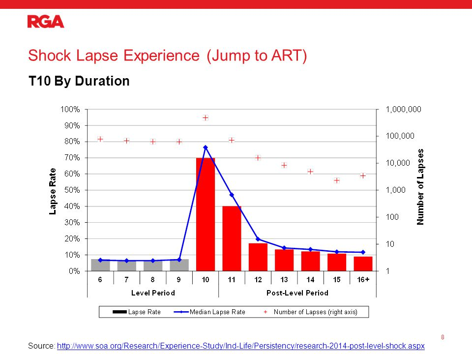 Shock Lapse Experience (Jump to ART) T10 By Duration 8 Source: http://www.soa.org/Research/Experience-Study/Ind-Life/Persistency/research-2014-post-level-shock.aspxhttp://www.soa.org/Research/Experience-Study/Ind-Life/Persistency/research-2014-post-level-shock.aspx