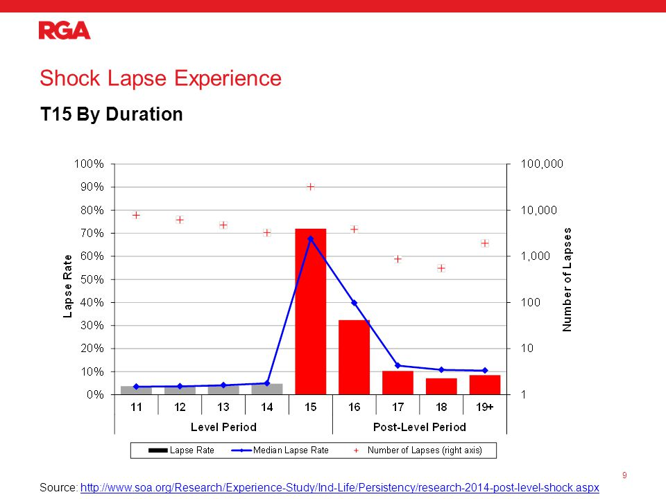 SOA/RGA Post-Level Term Study Mortality Study Experience Results 20