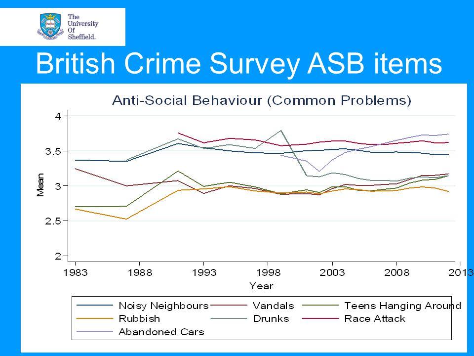 British Crime Survey ASB items