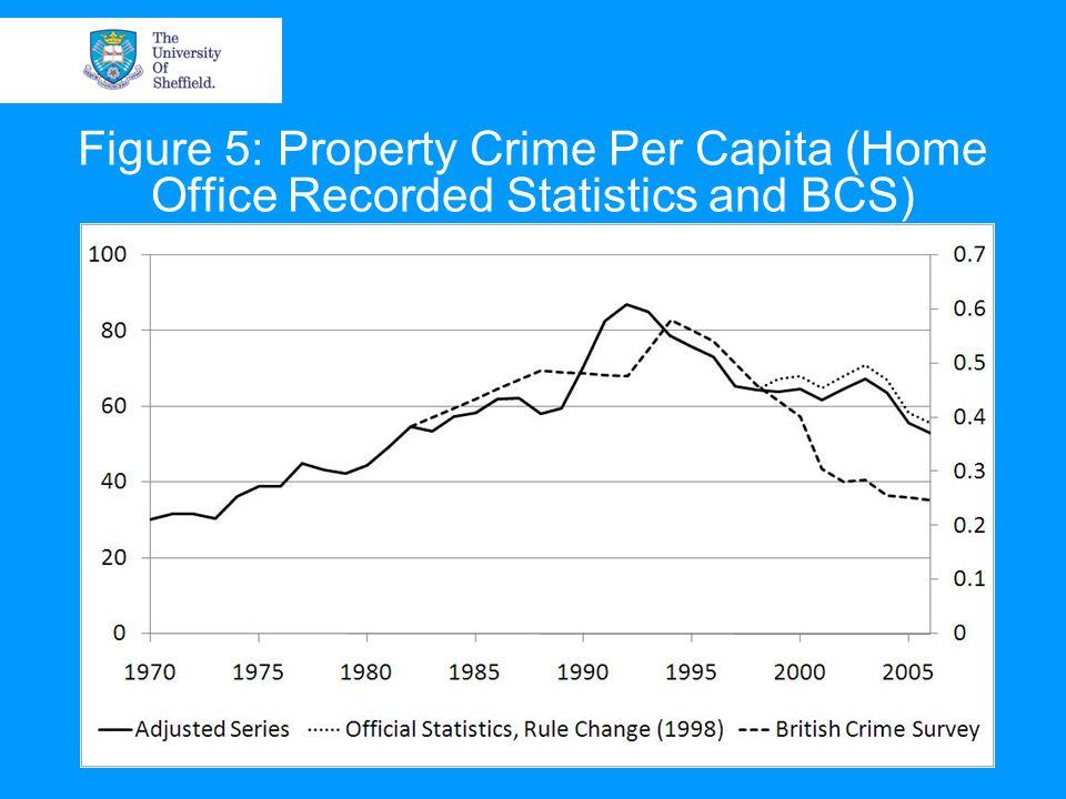 Figure 5: Property Crime Per Capita (Home Office Recorded Statistics and BCS)