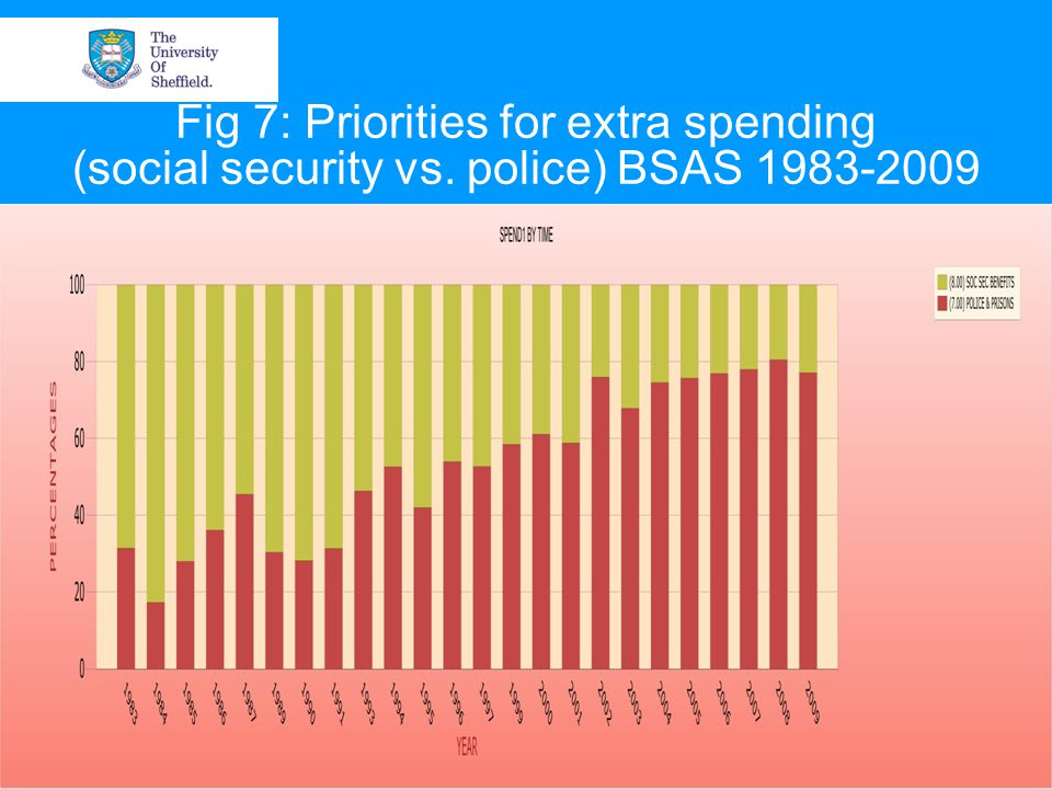 Fig 7: Priorities for extra spending (social security vs. police) BSAS 1983-2009