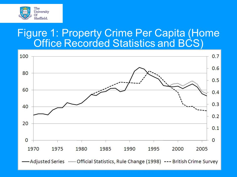 Figure 1: Property Crime Per Capita (Home Office Recorded Statistics and BCS)