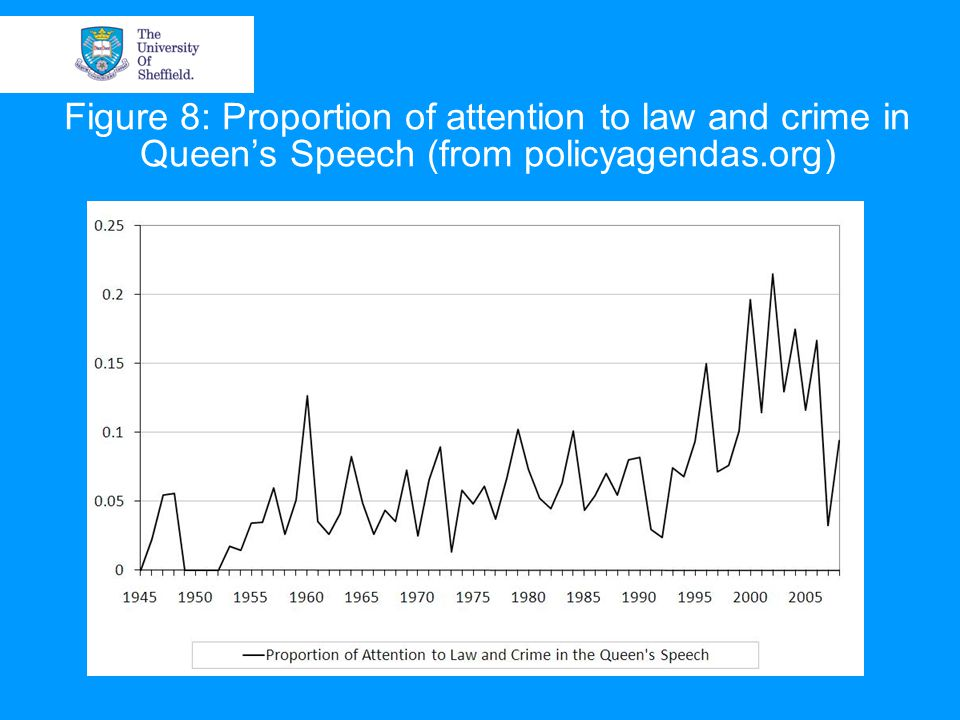 Figure 8: Proportion of attention to law and crime in Queen's Speech (from policyagendas.org)