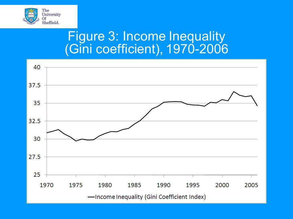 Figure 3: Income Inequality (Gini coefficient), 1970-2006