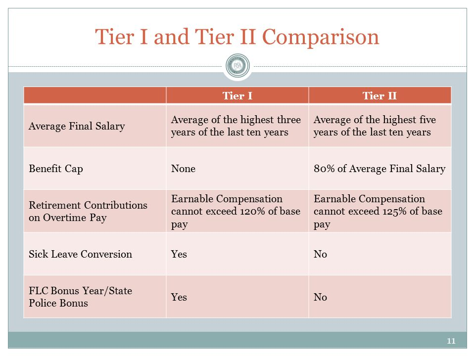Tier ITier II Average Final Salary Average of the highest three years of the last ten years Average of the highest five years of the last ten years Benefit CapNone80% of Average Final Salary Retirement Contributions on Overtime Pay Earnable Compensation cannot exceed 120% of base pay Earnable Compensation cannot exceed 125% of base pay Sick Leave ConversionYesNo FLC Bonus Year/State Police Bonus YesNo Tier I and Tier II Comparison 11