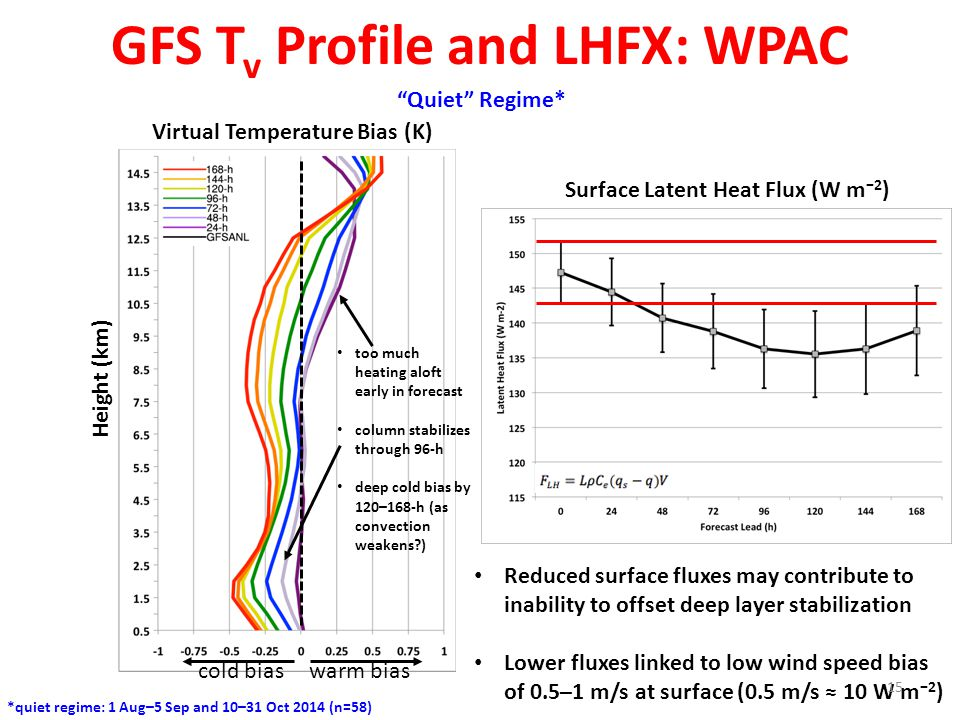 GFS T v Profile and LHFX: WPAC Virtual Temperature Bias (K) Height (km) warm bias cold bias Quiet Regime* *quiet regime: 1 Aug–5 Sep and 10–31 Oct 2014 (n=58) too much heating aloft early in forecast column stabilizes through 96-h deep cold bias by 120–168-h (as convection weakens ) Surface Latent Heat Flux (W m −2 ) Reduced surface fluxes may contribute to inability to offset deep layer stabilization Lower fluxes linked to low wind speed bias of 0.5–1 m/s at surface (0.5 m/s ≈ 10 W m −2 ) 15