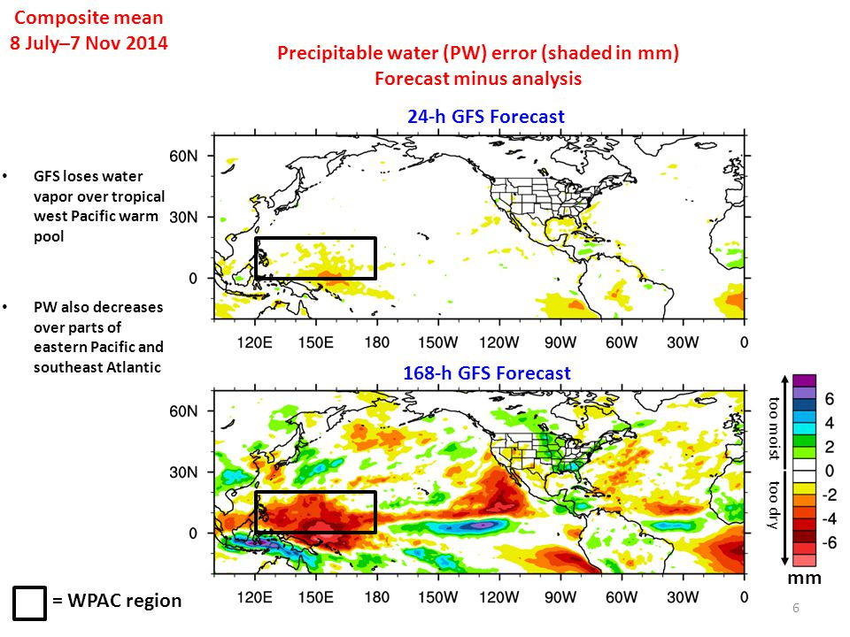 Precipitable water (PW) error (shaded in mm) Forecast minus analysis Composite mean 8 July–7 Nov 2014 6 24-h GFS Forecast 168-h GFS Forecast = WPAC re