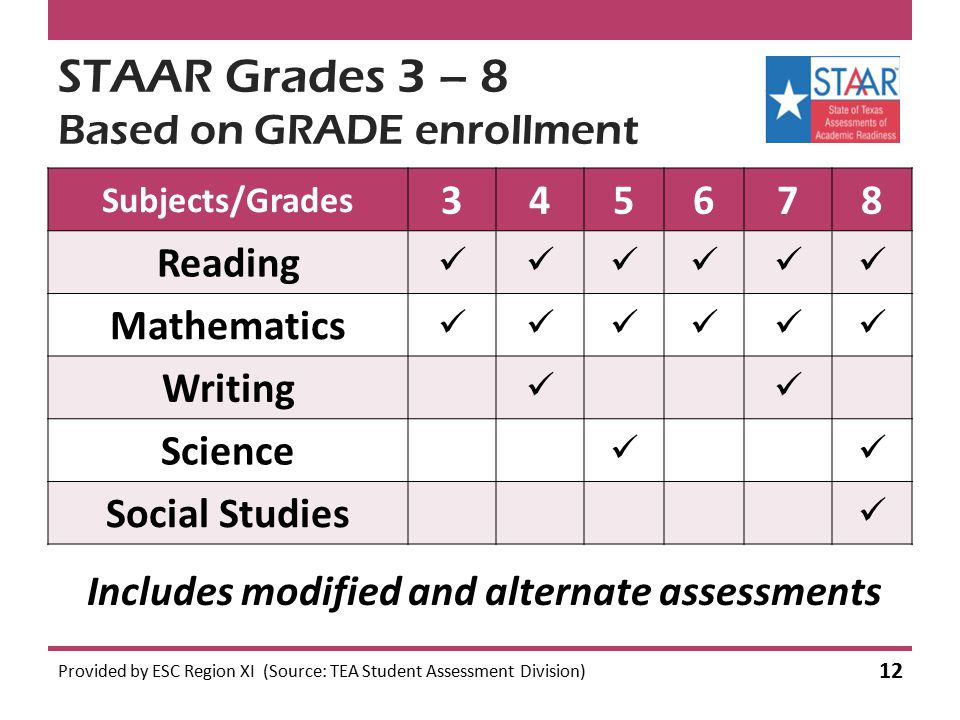 STAAR Grades 3 – 8 Based on GRADE enrollment Subjects/Grades 345678 Reading Mathematics Writing Science Social Studies Provided by ESC Region XI (Sour