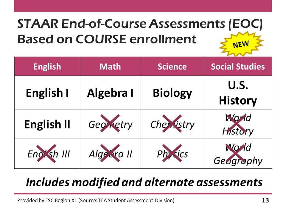 STAAR End-of-Course Assessments (EOC) Based on COURSE enrollment EnglishMathScienceSocial Studies English IAlgebra IBiology U.S.