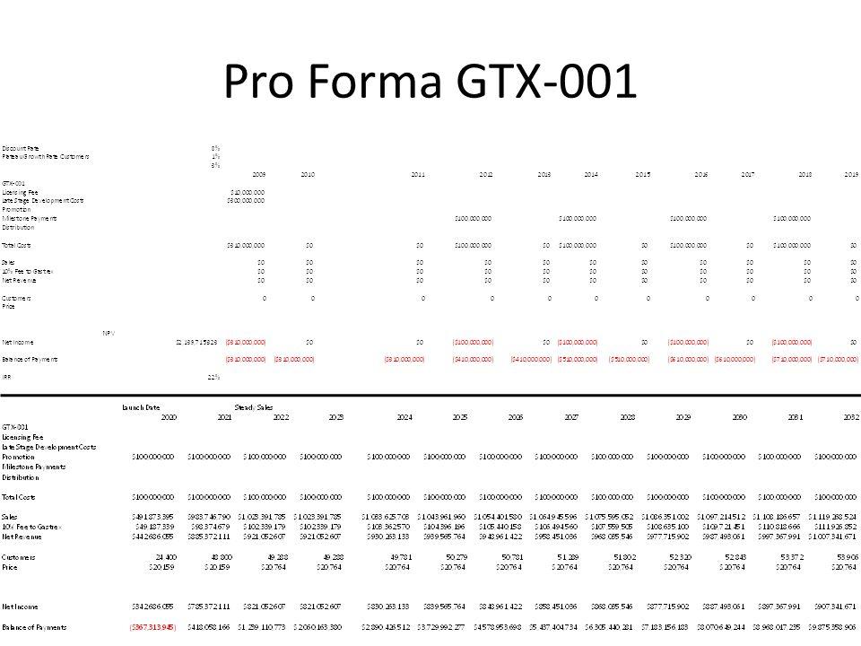 Pro Forma GTX-001