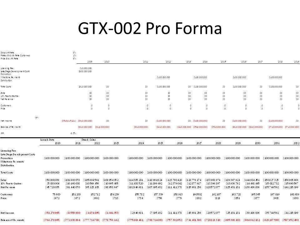 GTX-002 Pro Forma
