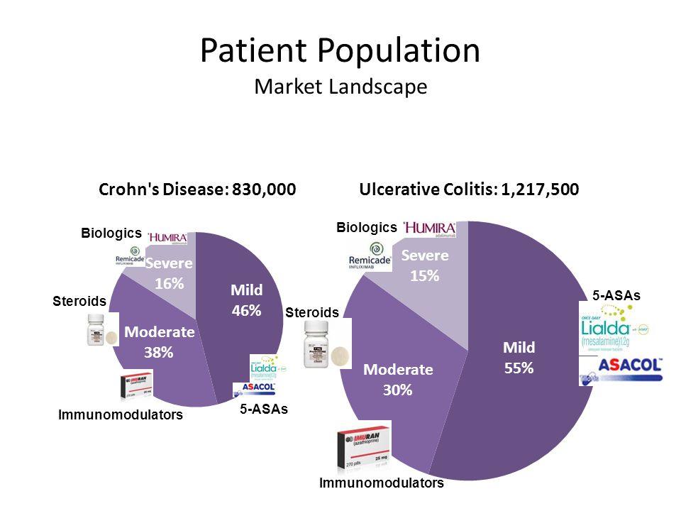 Patient Population Market Landscape Steroids Immunomodulators 5-ASAs Biologics 5-ASAs Steroids Immunomodulators Biologics