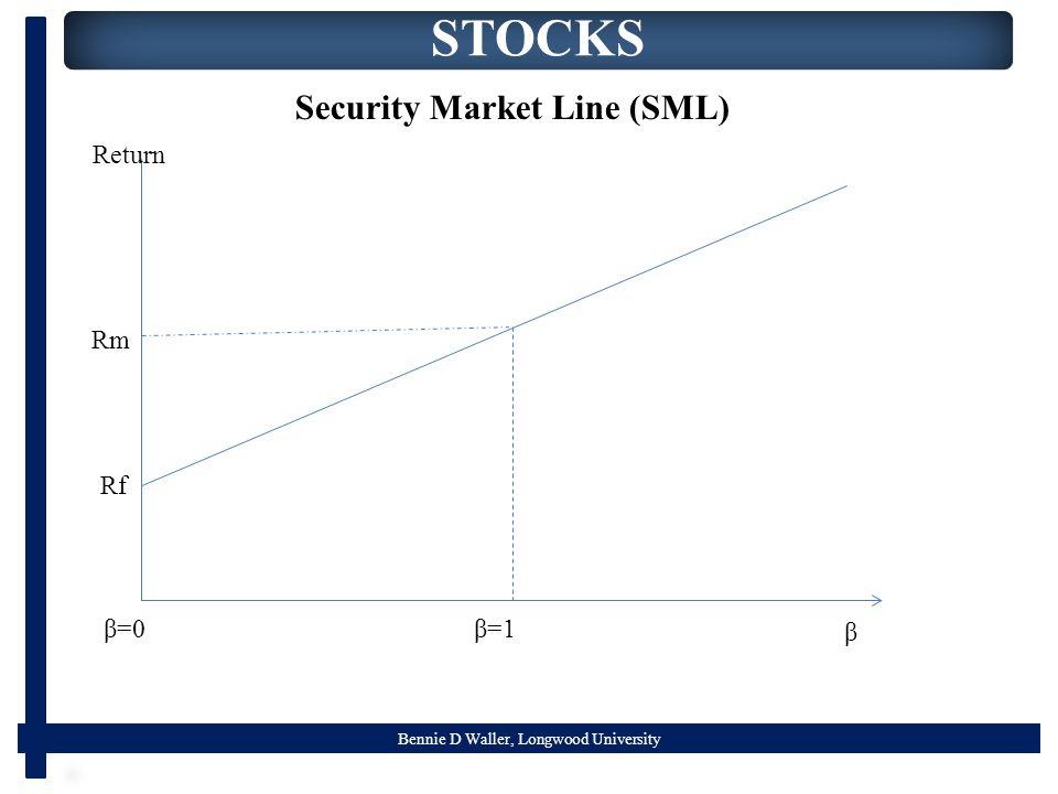 Bennie D Waller, Longwood University STOCKS Security Market Line (SML) β=1 β Return Rm Rf β=0