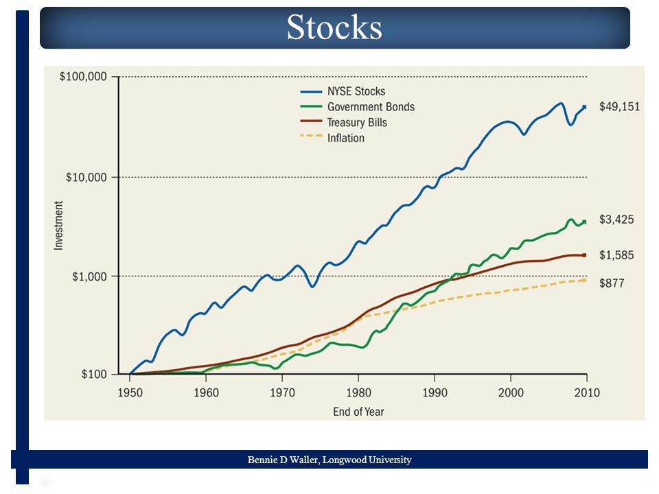 Bennie D Waller, Longwood University Stocks