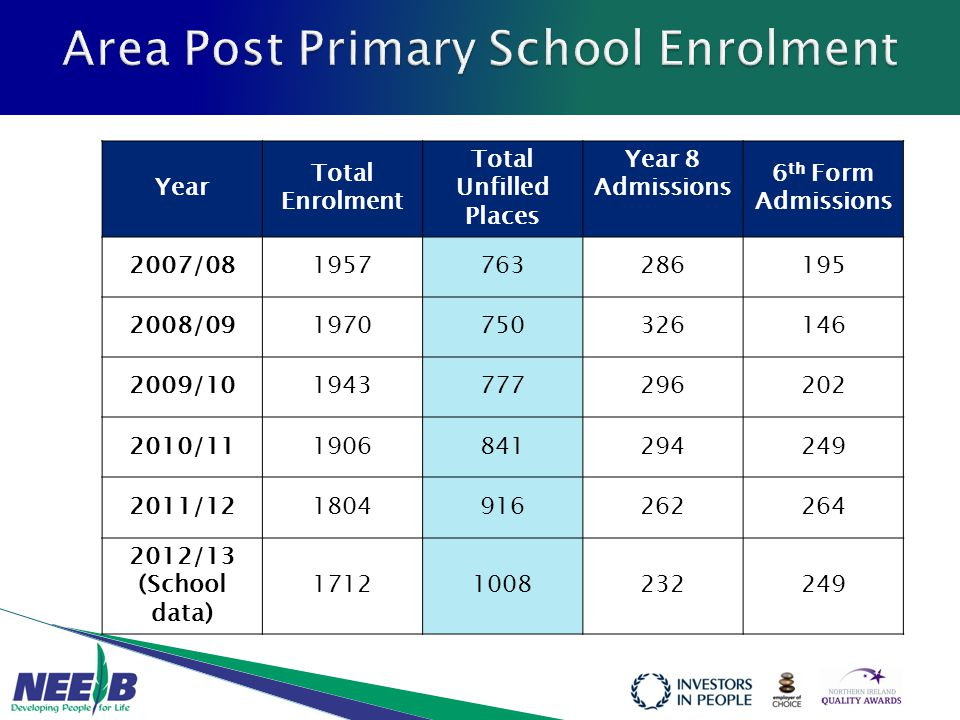 Year Total Enrolment Total Unfilled Places Year 8 Admissions 6 th Form Admissions 2007/081957763286195 2008/091970750326146 2009/101943777296202 2010/