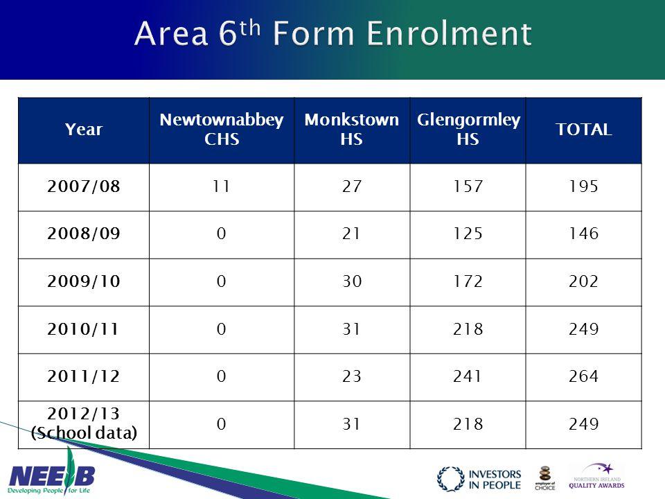 Year Newtownabbey CHS Monkstown HS Glengormley HS TOTAL 2007/081127157195 2008/09021125146 2009/10030172202 2010/11031218249 2011/12023241264 2012/13 (School data) 031218249