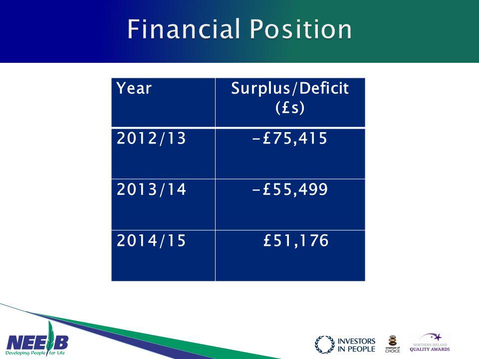 YearSurplus/Deficit (£s) 2012/13-£75,415 2013/14-£55,499 2014/15 £51,176