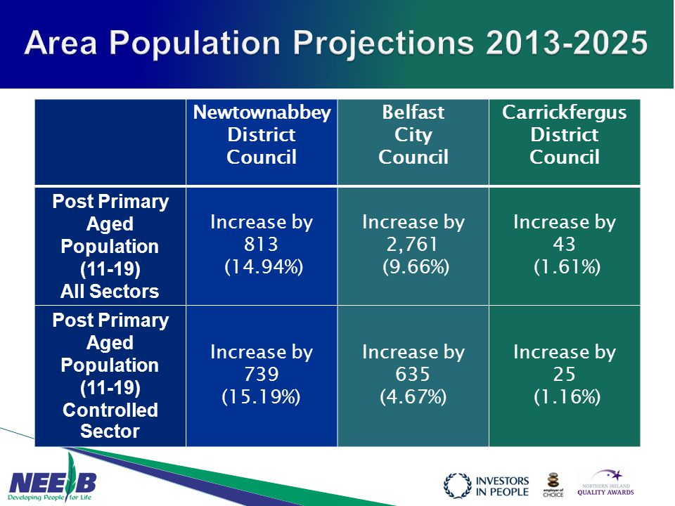Newtownabbey District Council Belfast City Council Carrickfergus District Council Post Primary Aged Population (11-19) All Sectors Increase by 813 (14