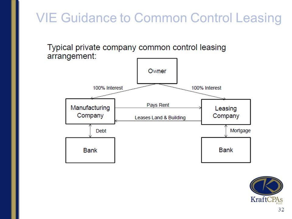 VIE Guidance to Common Control Leasing 32