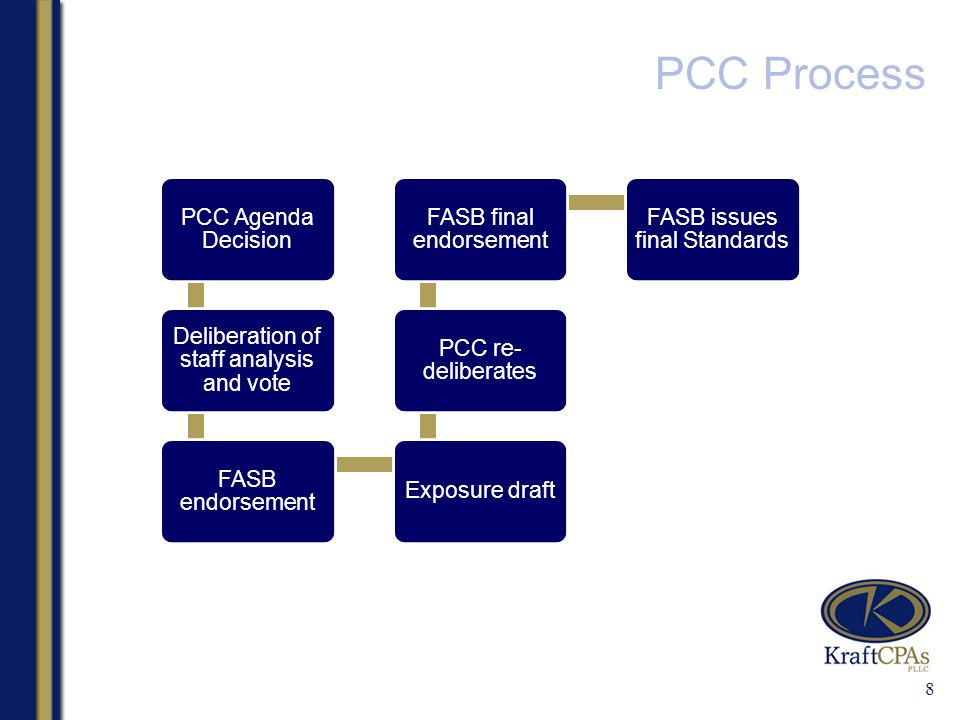 PCC Process 8 PCC Agenda Decision Deliberation of staff analysis and vote FASB endorsement Exposure draft PCC re- deliberates FASB final endorsement FASB issues final Standards
