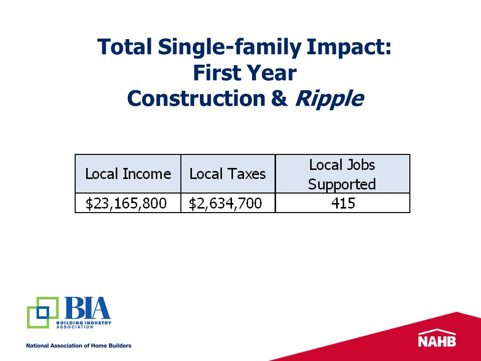 Total Single-family Impact: First Year Construction & Ripple
