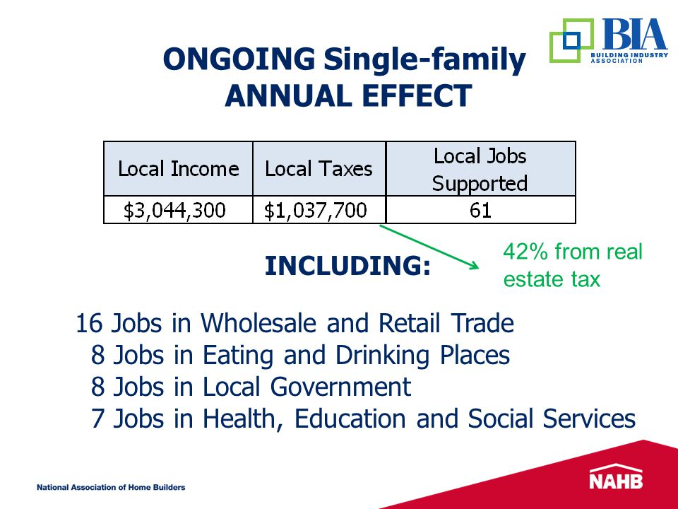 ONGOING Single-family ANNUAL EFFECT INCLUDING: 16 Jobs in Wholesale and Retail Trade 8 Jobs in Eating and Drinking Places 8 Jobs in Local Government 7 Jobs in Health, Education and Social Services 42% from real estate tax