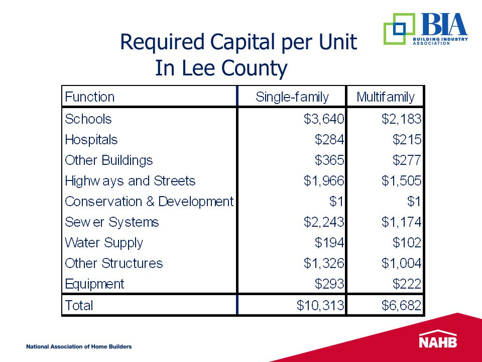 Required Capital per Unit In Lee County