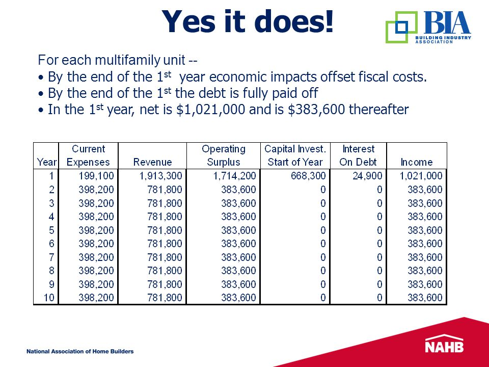 For each multifamily unit -- By the end of the 1 st year economic impacts offset fiscal costs.