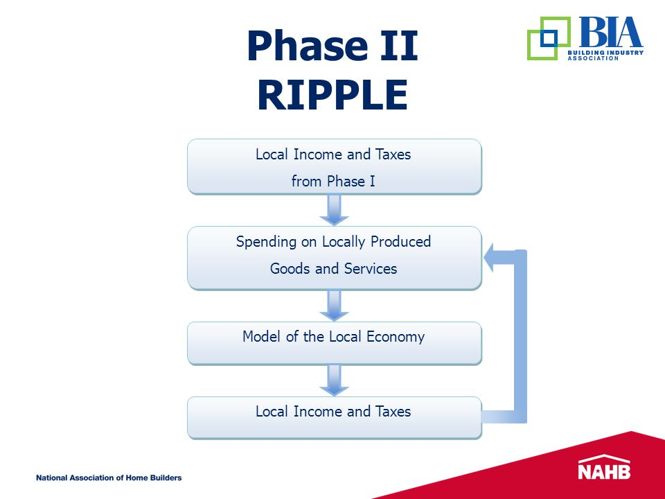 Phase III OCCUPANCY Spending on Locally Produced Goods and Services Spending on Locally Produced Goods and Services Model of the Local Economy Local Income and Taxes Income of Occupant in New Housing Unit + Increased Property Taxes Income of Occupant in New Housing Unit + Increased Property Taxes