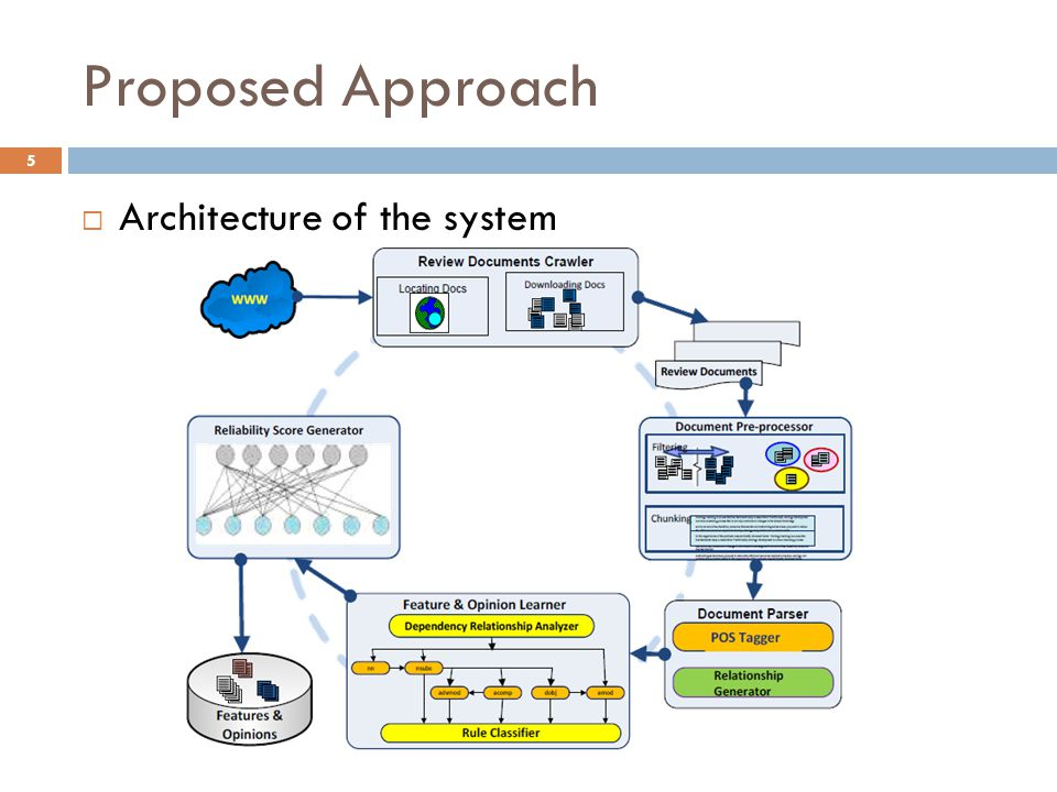 Proposed Approach  Architecture of the system 5
